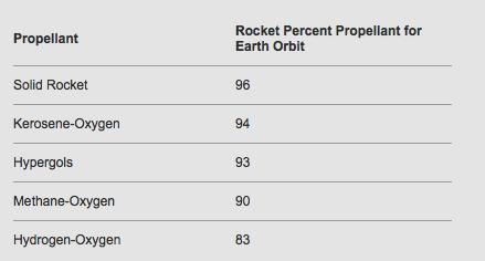 Rocket percent propellant numbers