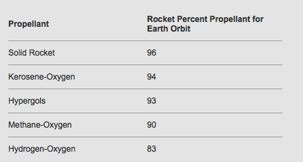 Rocket percent propellant numbers