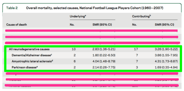 Neuro outline NFL player deaths compared to general population