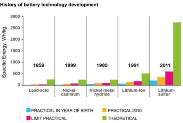 battery history energy density by years and types