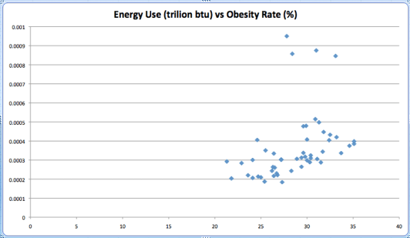 Energy use per state vs obesity rate per state