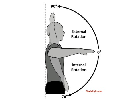 shoulder rotations internal vs external