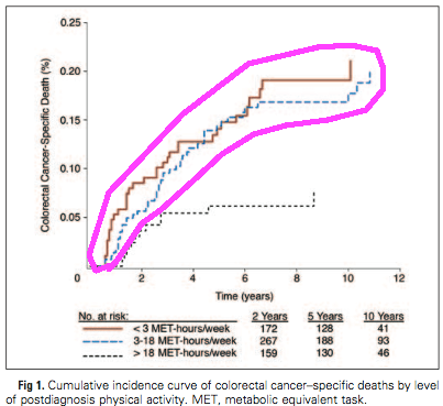 prostate cancer specific mortality graph high risk group