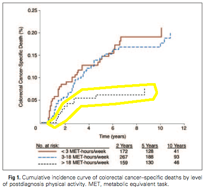 prostate cancer specific mortality graph low risk group