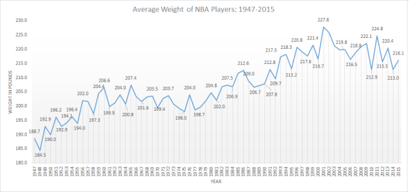average weight nba players over time