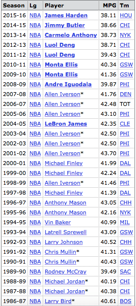 basketball players nba minutes per game leader by year