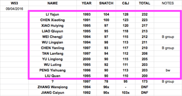 Chinese national weightlifting results womens 53kg