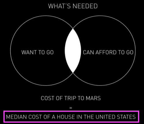 mars-cost-who-can-afford-to-go-venn-diagram-2-median-house