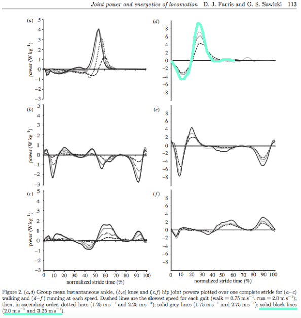 contribution-of-knee-ankle-hip-joints-running-walking-graph-with-highlight