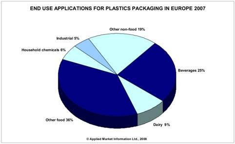 plastic-europe-packaging