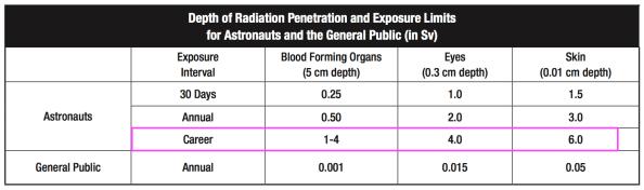nasa-radiation-dosage-limits-by-organ