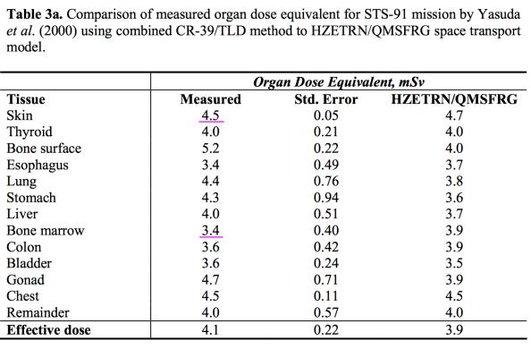 organ-radiation-exposure