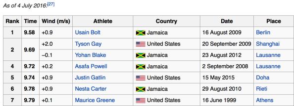 top-100-meter-times
