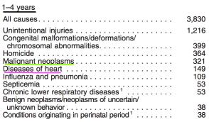 disease-prevalence-age-cancer-vs-heart-diesease-1-4-years-old