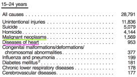 disease-prevalence-age-cancer-vs-heart-diesease-15-24-years-old