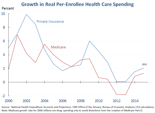 national health expenditure 2000 to 2015