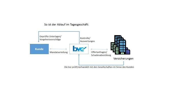 2013-12-30 Abwicklung mit Kunden