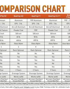 Bakflip tonneau cover comparison chart also bak guide for industries rh autoanything