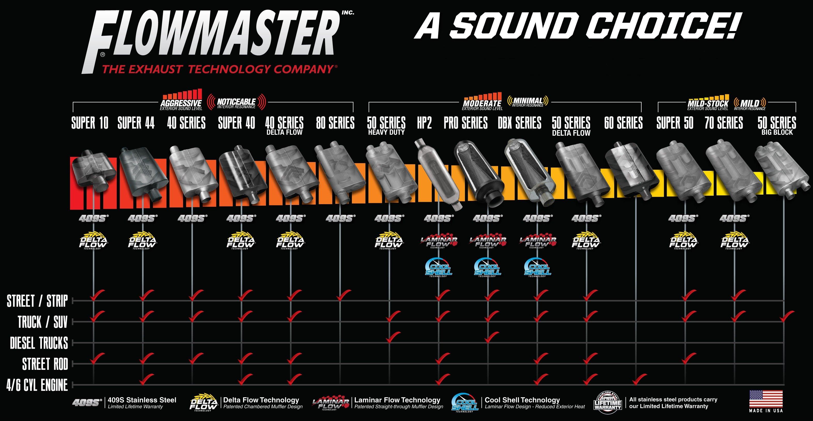 flowmaster sound guide 9 most popular