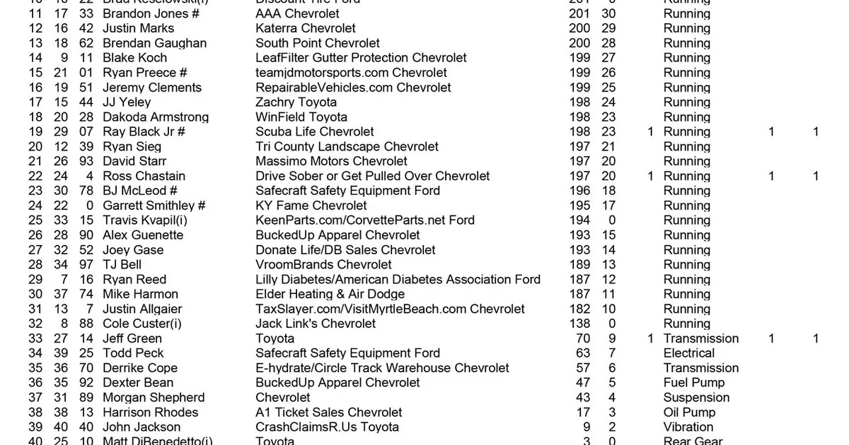 XFINITY Series race results from Alsco 300 at Kentucky