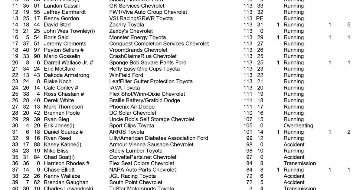 Complete XFINITY Winn Dixie 300 race results from