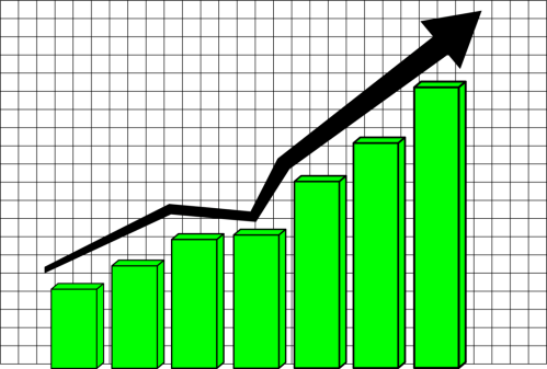 small resolution of bar chart profit curve pie chart