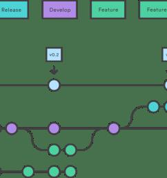 workflow git wiring diagram branching [ 1170 x 750 Pixel ]