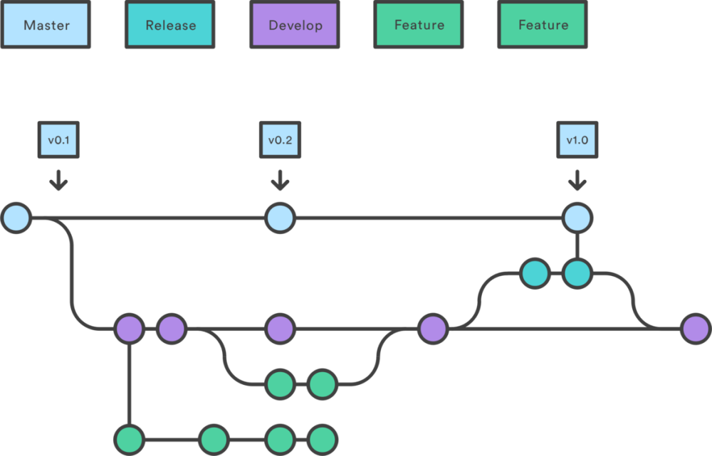 medium resolution of workflow git wiring diagram branching