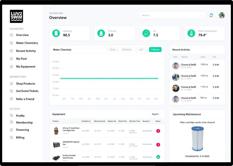 Picture of Smart Chemistry Dashboard