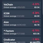 The good thing about diversifying is that instead of having one coin falling 5% you have 5 falling 5%