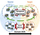[Research] Temporal Attentive Alignment for Large-Scale Video Domain Adaptation (ICCV 2019 Oral)