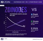 Zoin has high ROI on masternodes - 40%