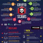A guide on how to avoid Crypto scams