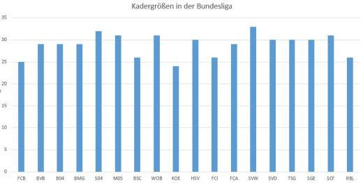 Kadergrößen in der Bundesliga