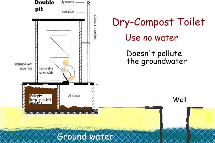 An ecofriendly solution for ground water pollution by human faeces