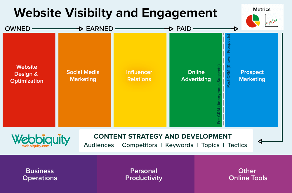 B2B Marketing Technology Framework