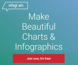 Easily design infographics and data visualizations