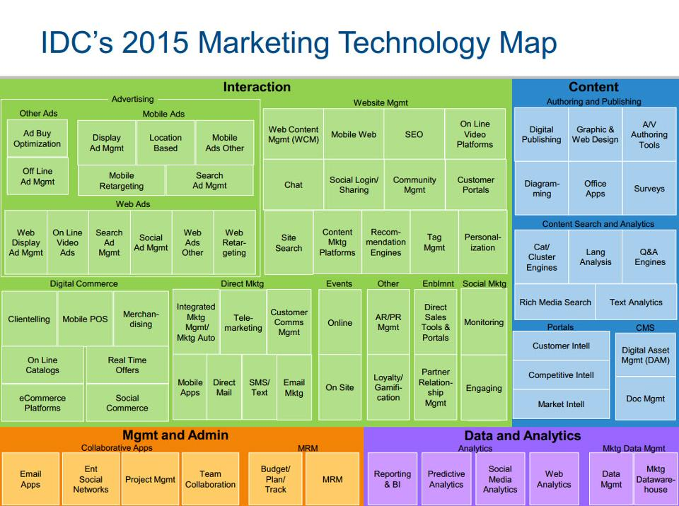 IDC Marketing Technology Taxonomy Map