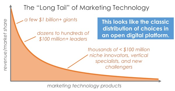 Log tail of marketing technology vendors