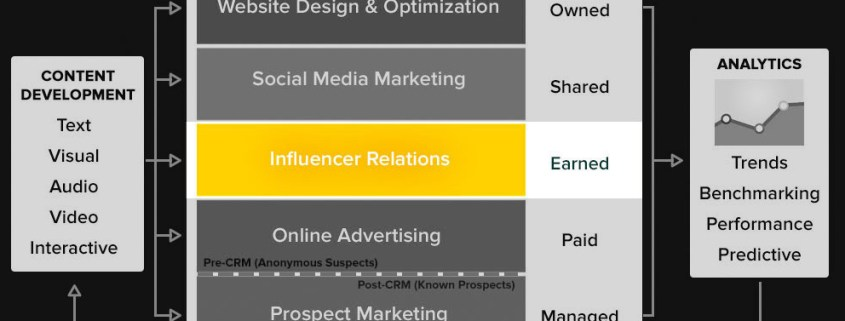 Types of influencer marketing tools
