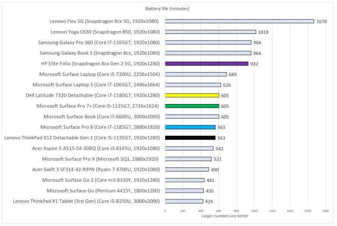 Best Windows tablets 2021 update battery life