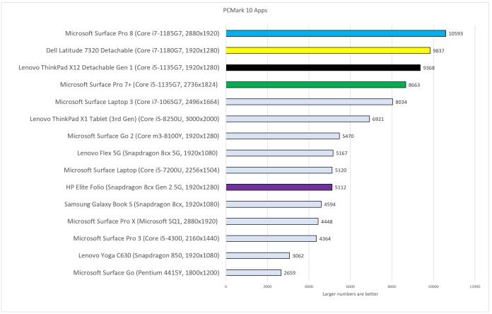 Best Windows tablets 2021 update PCMark 10 Apps