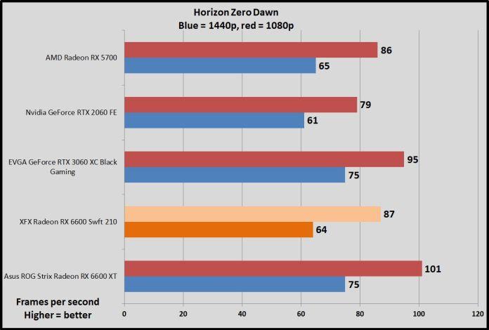 Radeon RX 6600 Horizon Zero Dawn benchmarks