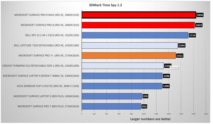 Surface Pro 8 3DMark Time Spy rerun 2