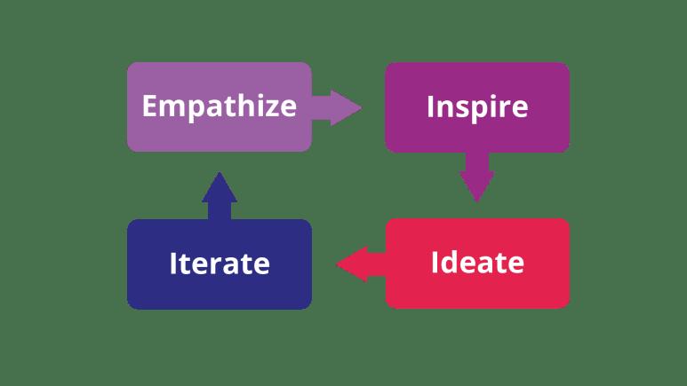Ideation process at SEKOIA.IO - SEKOIA.IO