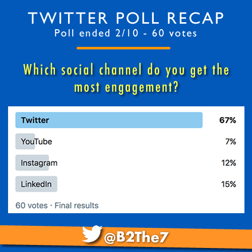 Twitter_poll_recap.most engement