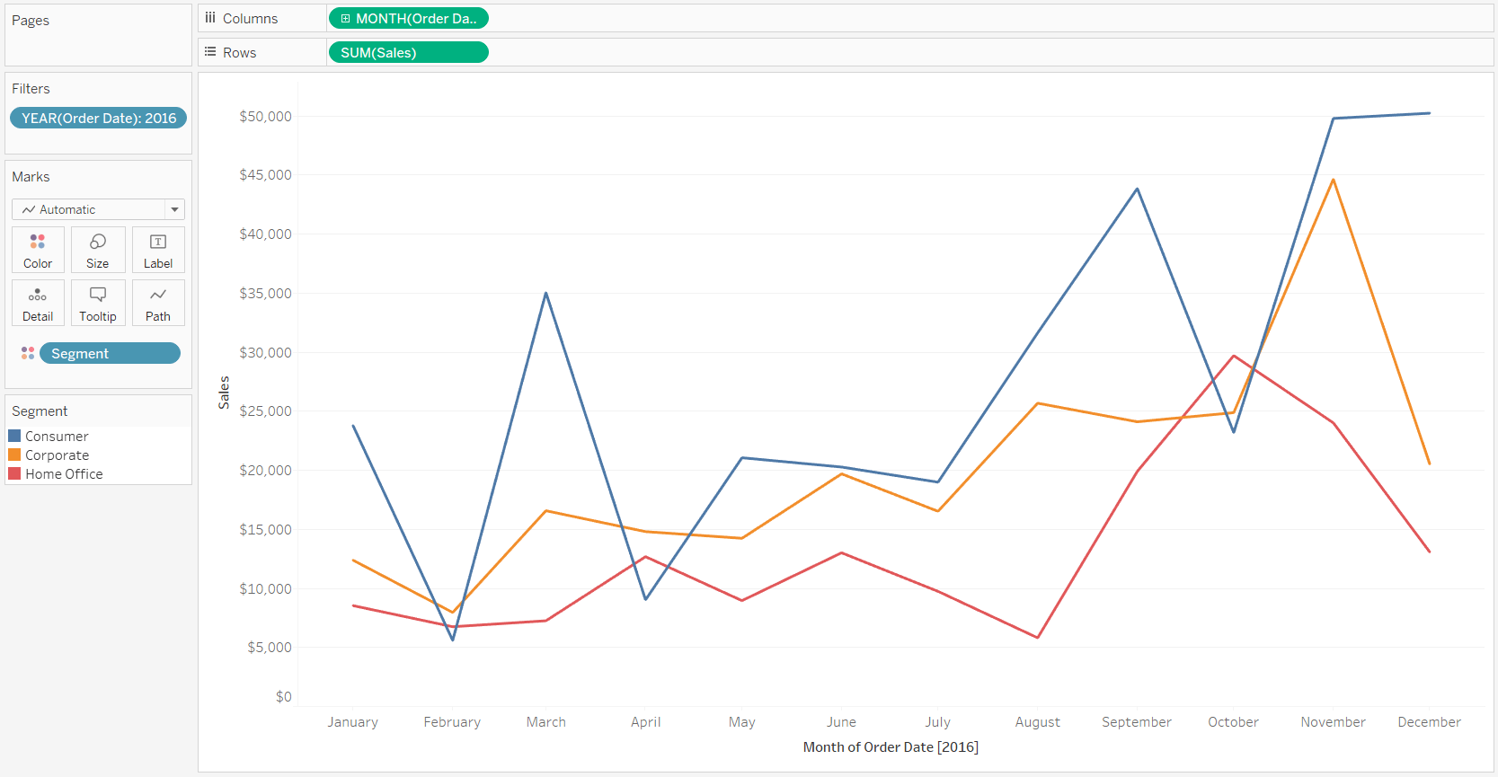 3 Ways To Make Lovely Line Graphs In Tableau