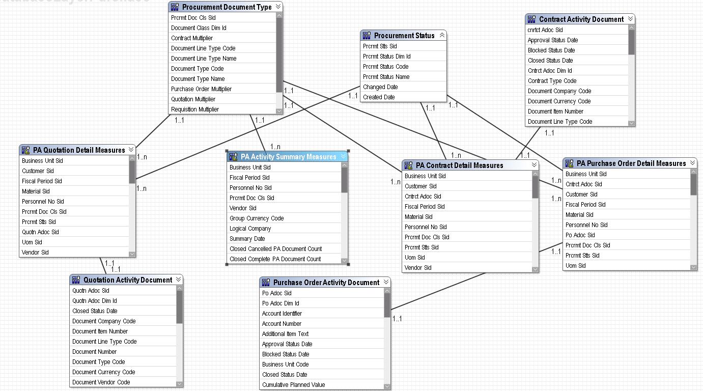 Baan Iv Cognos Purchase Data Model