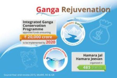 Ganga Revuvenation