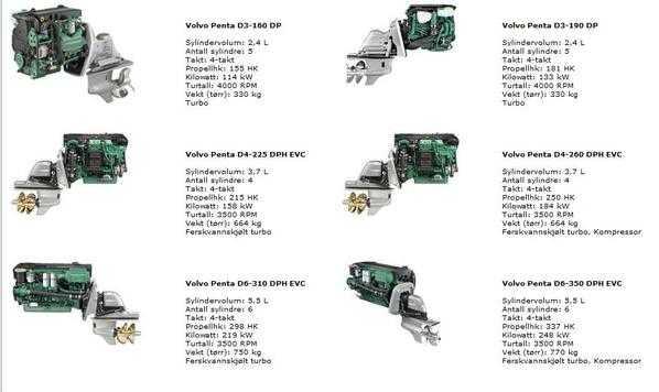 valg av innenbords dieselmotor til lettplanende 27 fot